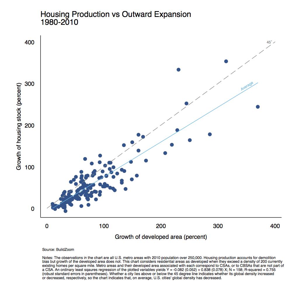 construction_vs_expansion